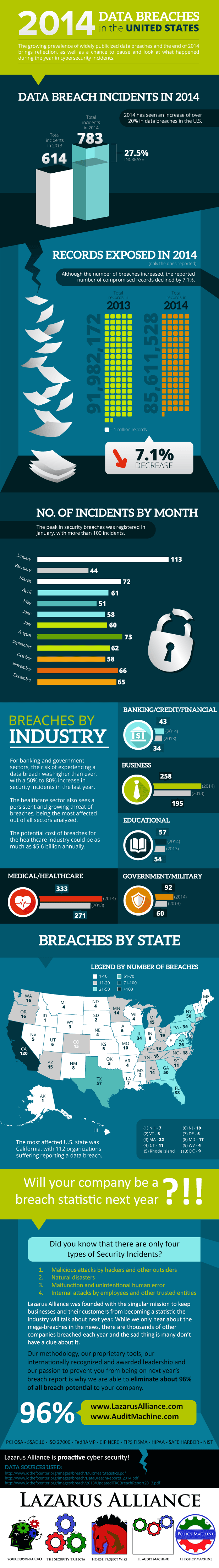 2014-US-Data-Breaches-Infographic